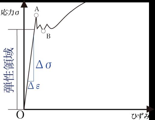 ヤング率(縦弾性係数)とは?求め方を解説! | 建築学科のための材料力学