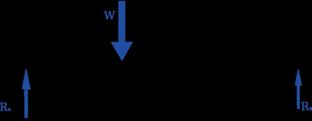 両端支持梁の支点反力を求める例題を紹介!
